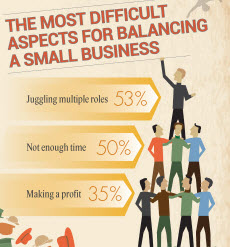 The most difficult aspects for balancing a small business